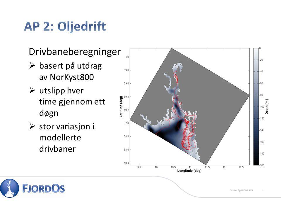 8www.fjordos.no Drivbaneberegninger  basert på utdrag av NorKyst800  utslipp hver time gjennom ett døgn  stor variasjon i modellerte drivbaner