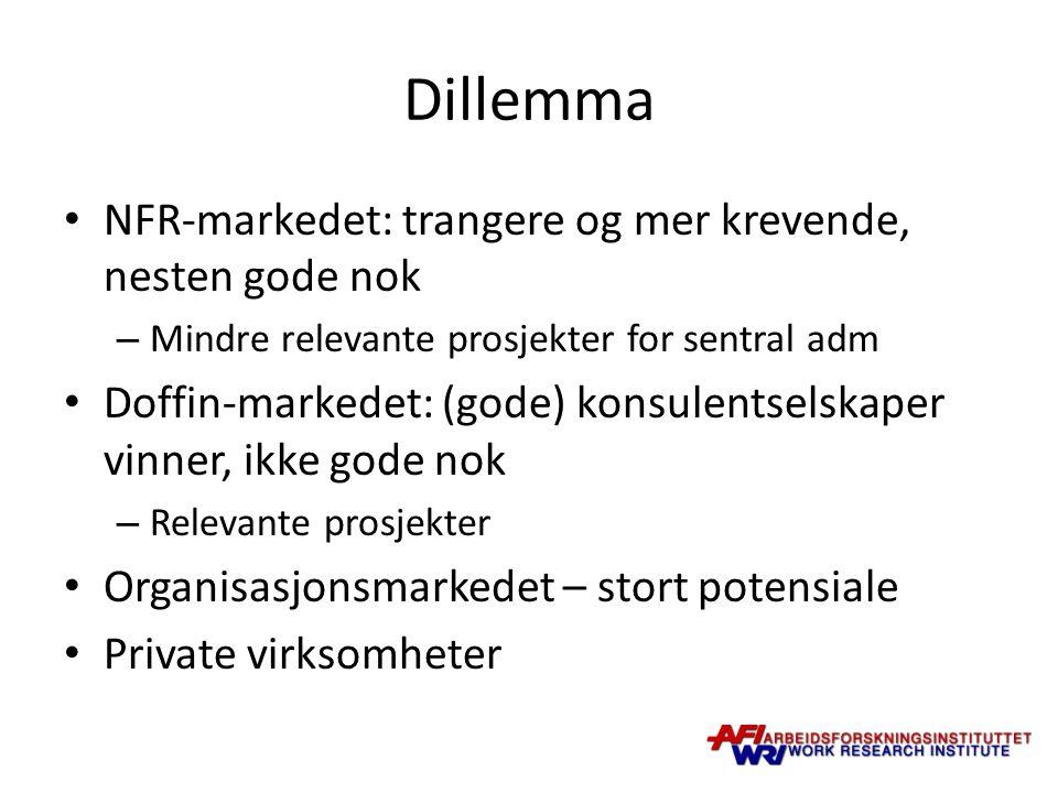 Dillemma NFR-markedet: trangere og mer krevende, nesten gode nok – Mindre relevante prosjekter for sentral adm Doffin-markedet: (gode) konsulentselskaper vinner, ikke gode nok – Relevante prosjekter Organisasjonsmarkedet – stort potensiale Private virksomheter