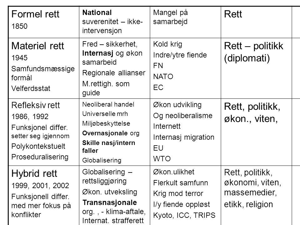 Formel rett 1850 National suverenitet – ikke- intervensjon Mangel på samarbejd Rett Materiel rett 1945 Samfundsmæssige formål Velferdsstat Fred – sikk