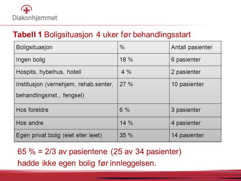Tabell 1 Boligsituasjon 4 uker før behandlingsstart 65 % = 2/3 av pasientene (25 av 34 pasienter) hadde ikke egen bolig før innleggelsen.