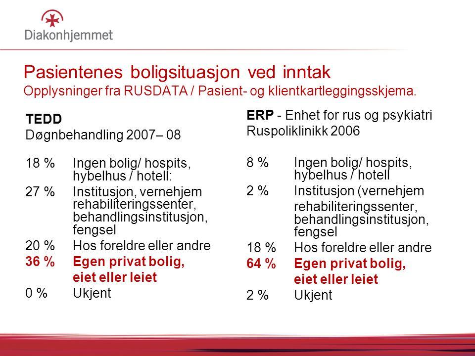 Pasientenes boligsituasjon ved inntak Opplysninger fra RUSDATA / Pasient- og klientkartleggingsskjema. TEDD Døgnbehandling 2007– 08 18 % Ingen bolig/