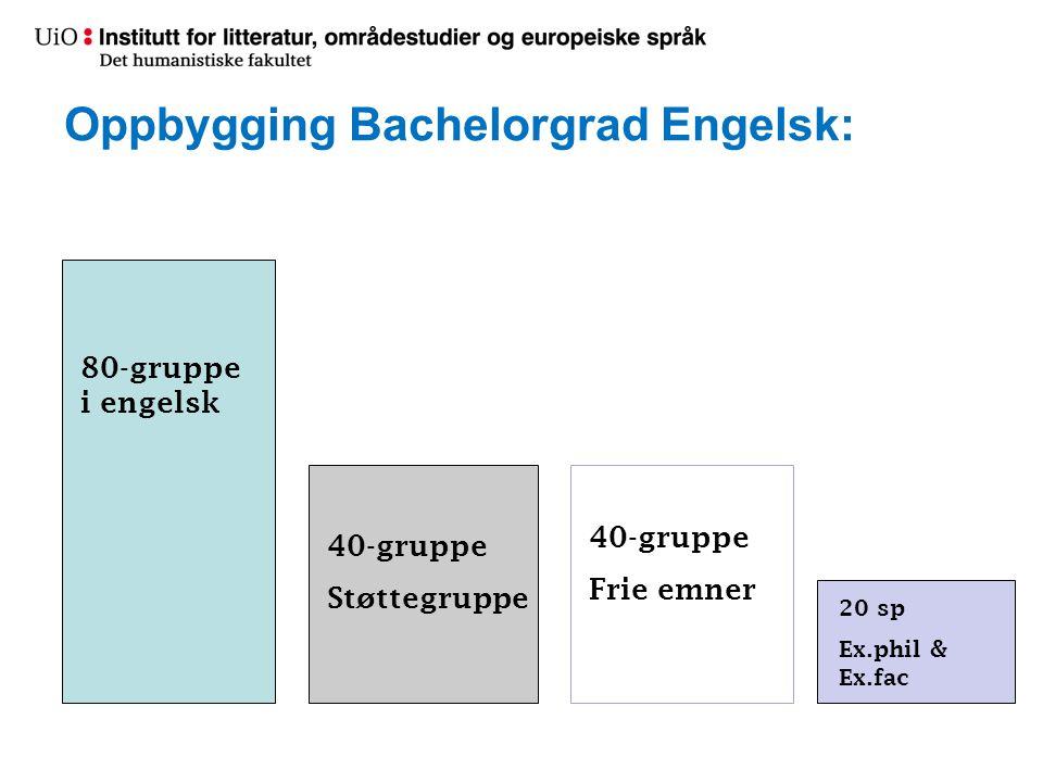 Oppbygging Bachelorgrad Engelsk: 80-gruppe i engelsk 40-gruppe Støttegruppe 40-gruppe Frie emner 20 sp Ex.phil & Ex.fac