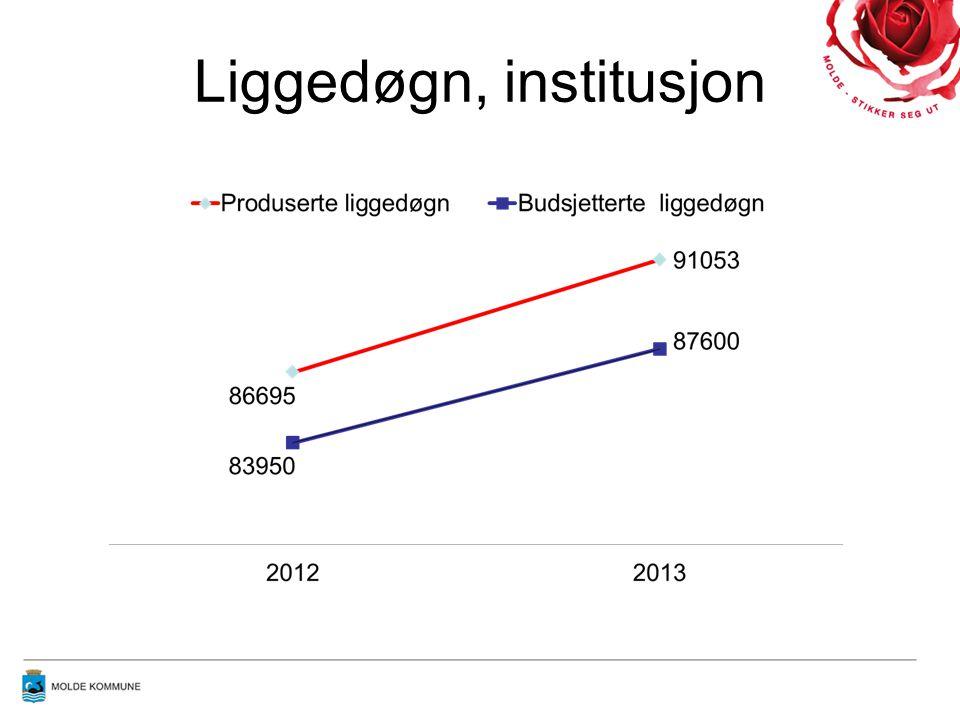 Kostnader, institusjon Samlet merforbruk i Molde kommune pr 2013: 9,5 millioner kroner Dette tilsvarer en døgnpris på institusjon på kr 2.751,- Til sammenligning er pris på liggedøgn for utskrivningsklar pasient på kr 4.125,-