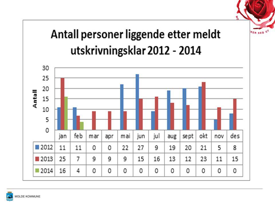Reinnleggelser Molde kommune deltar i nasjonalt læringsnettverk for helhetlig pasientforløp.