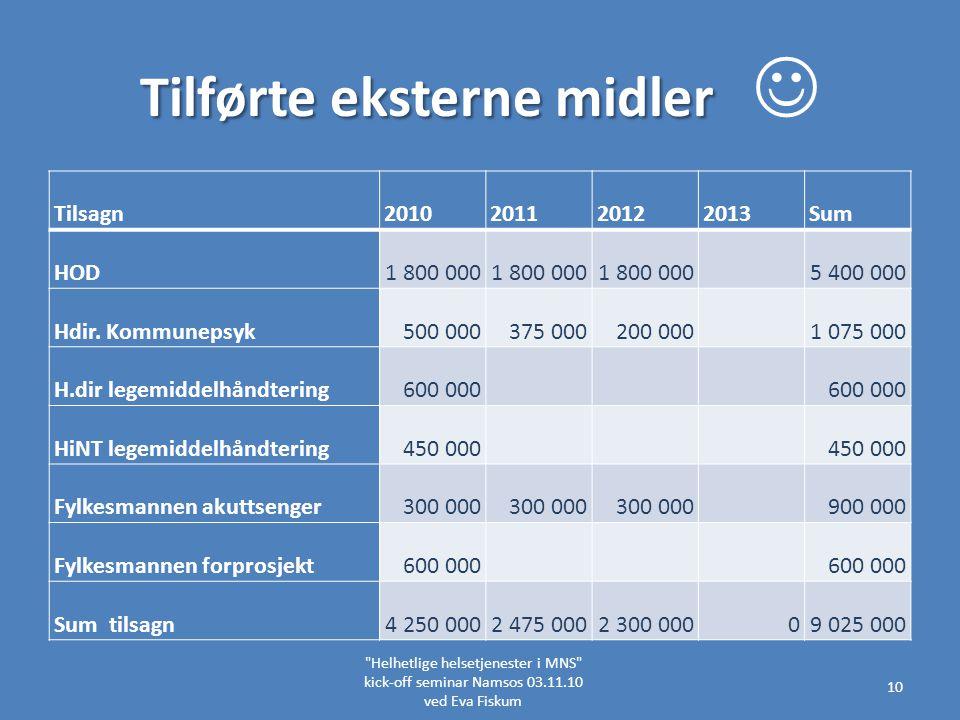 Tilførte eksterne midler Tilførte eksterne midler Helhetlige helsetjenester i MNS kick-off seminar Namsos 03.11.10 ved Eva Fiskum 10 Tilsagn2010201120122013Sum HOD1 800 000 5 400 000 Hdir.