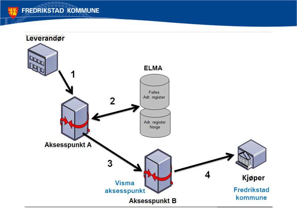 ELMA Fredrikstad kommune Visma aksesspunkt