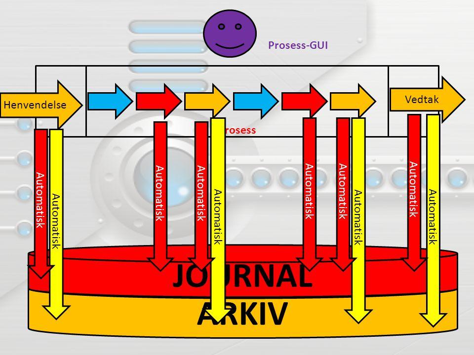 ARKIV JOURNAL LOGG Prosess Henvendelse Vedtak Prosess-GUI Automatisk