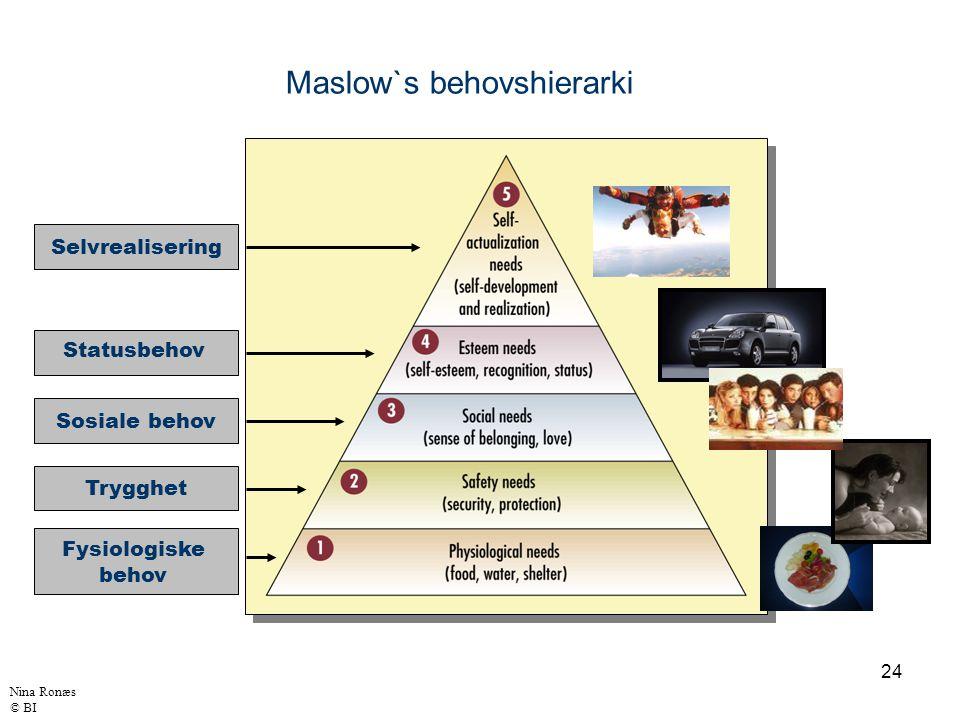 24 Selvrealisering Trygghet Sosiale behov Statusbehov Fysiologiske behov Maslow`s behovshierarki Nina Ronæs © BI