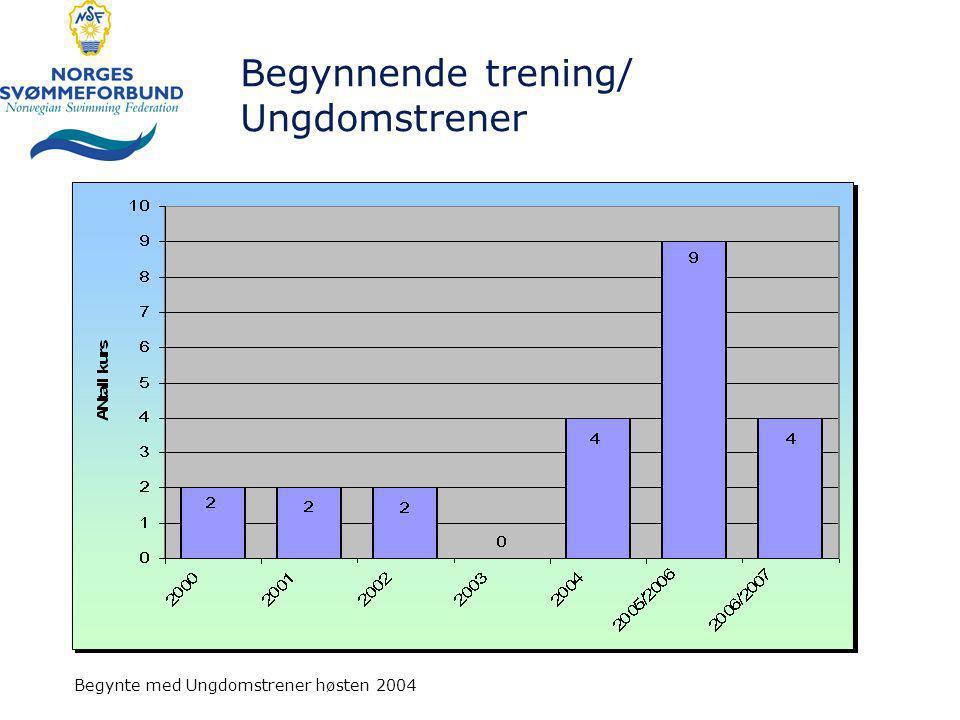 Begynnende trening/ Ungdomstrener Begynte med Ungdomstrener høsten 2004