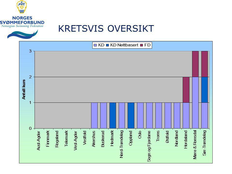 KRETSVIS OVERSIKT