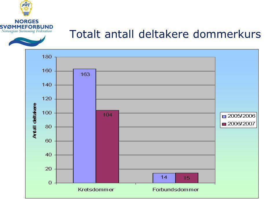 Totalt antall deltakere dommerkurs