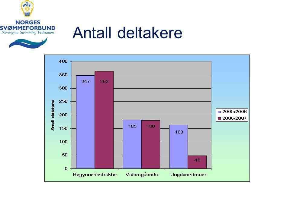 Antall deltakere