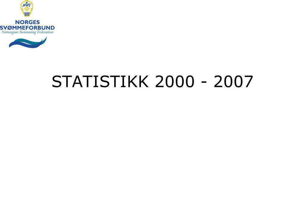 STATISTIKK 2000 - 2007