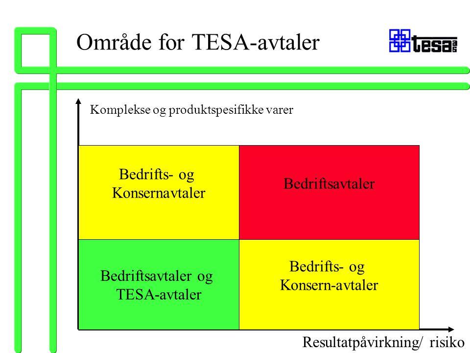 Område for TESA-avtaler Komplekse og produktspesifikke varer Resultatpåvirkning/ risiko Bedriftsavtaler og TESA-avtaler Bedrifts- og Konsern-avtaler B