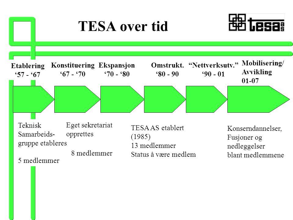 TESA over tid Etablering '57 - '67 Teknisk Samarbeids- gruppe etableres 5 medlemmer Eget sekretariat opprettes 8 medlemmer TESA AS etablert (1985) 13