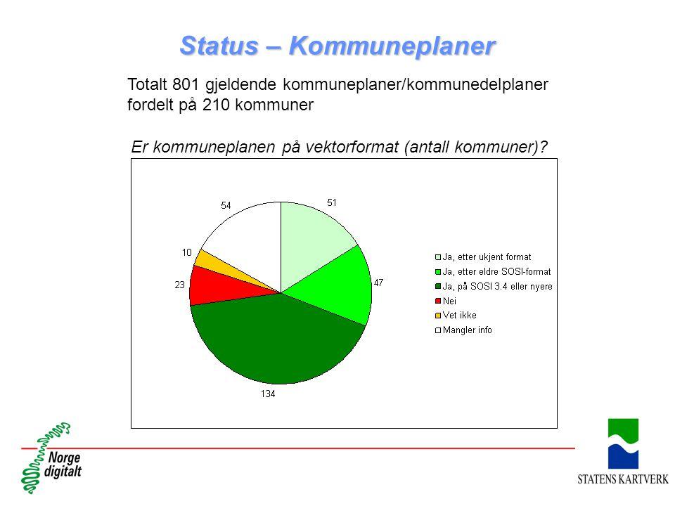 Status – Kommuneplaner Totalt 801 gjeldende kommuneplaner/kommunedelplaner fordelt på 210 kommuner Er kommuneplanen på vektorformat (antall kommuner)?