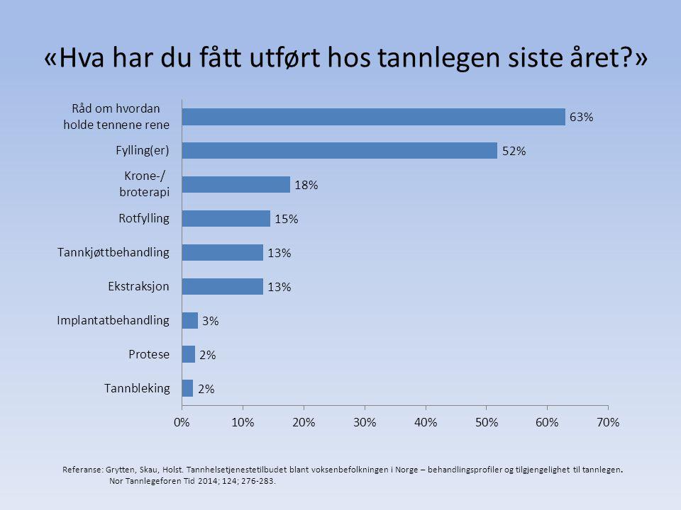 «Hva har du fått utført hos tannlegen siste året?» Referanse: Grytten, Skau, Holst. Tannhelsetjenestetilbudet blant voksenbefolkningen i Norge – behan