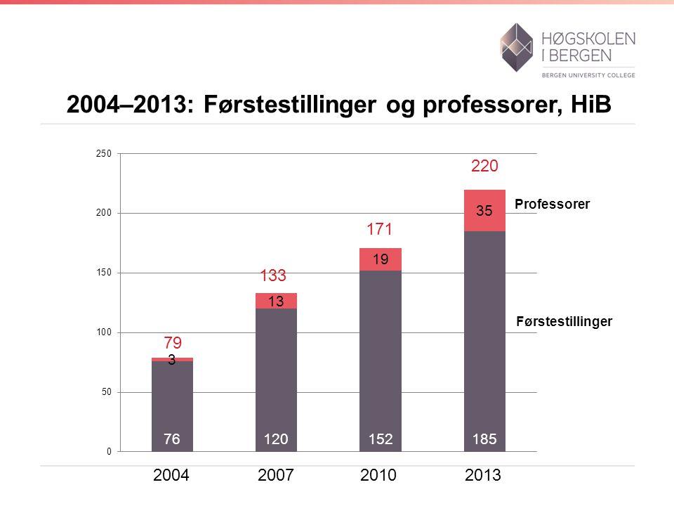 2004–2013: Førstestillinger og professorer, HiB 2004 2007 2010 2013 220 171 133 79 Professorer Førstestillinger