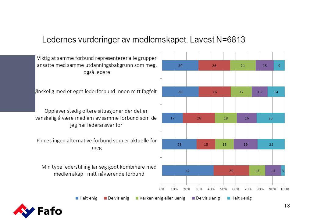 Ledernes vurderinger av medlemskapet. Lavest N=6813 18