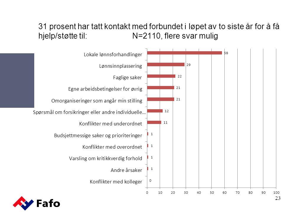 31 prosent har tatt kontakt med forbundet i løpet av to siste år for å få hjelp/støtte til: N=2110, flere svar mulig 23