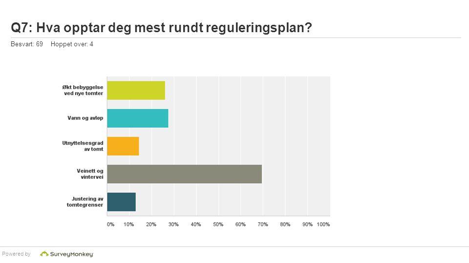 Powered by Q7: Hva opptar deg mest rundt reguleringsplan? Besvart: 69 Hoppet over: 4