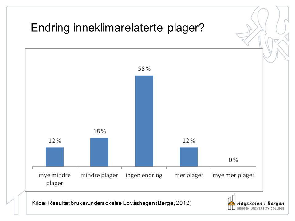 Endring inneklimarelaterte plager? Kilde: Resultat brukerundersøkelse Løvåshagen (Berge, 2012)