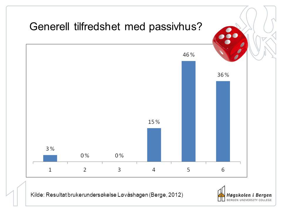 Generell tilfredshet med passivhus? Kilde: Resultat brukerundersøkelse Løvåshagen (Berge, 2012)