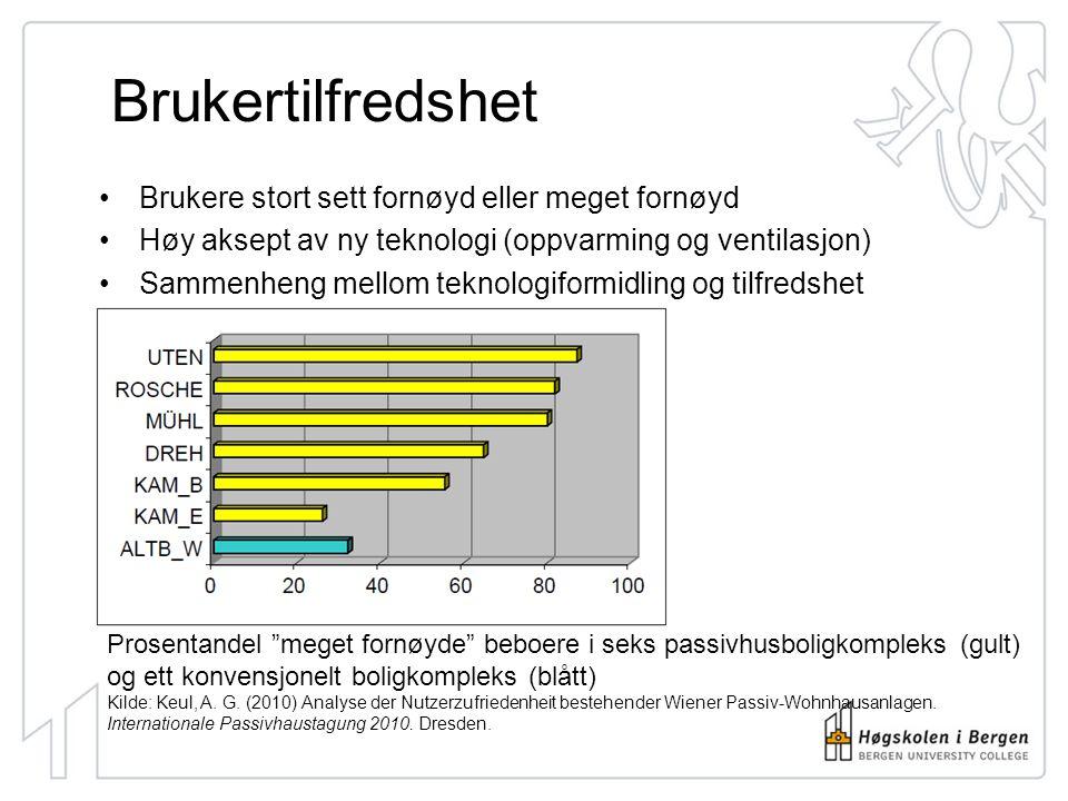 Brukertilfredshet Brukere stort sett fornøyd eller meget fornøyd Høy aksept av ny teknologi (oppvarming og ventilasjon) Sammenheng mellom teknologiformidling og tilfredshet Prosentandel meget fornøyde beboere i seks passivhusboligkompleks (gult) og ett konvensjonelt boligkompleks (blått) Kilde: Keul, A.