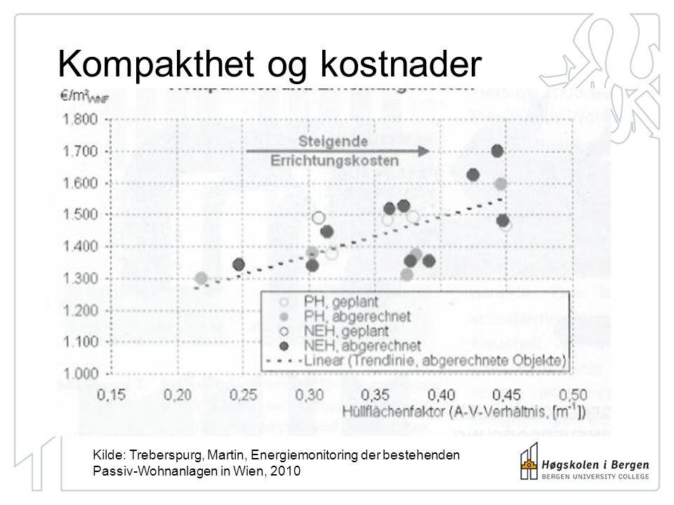Kompakthet og kostnader Kilde: Treberspurg, Martin, Energiemonitoring der bestehenden Passiv-Wohnanlagen in Wien, 2010
