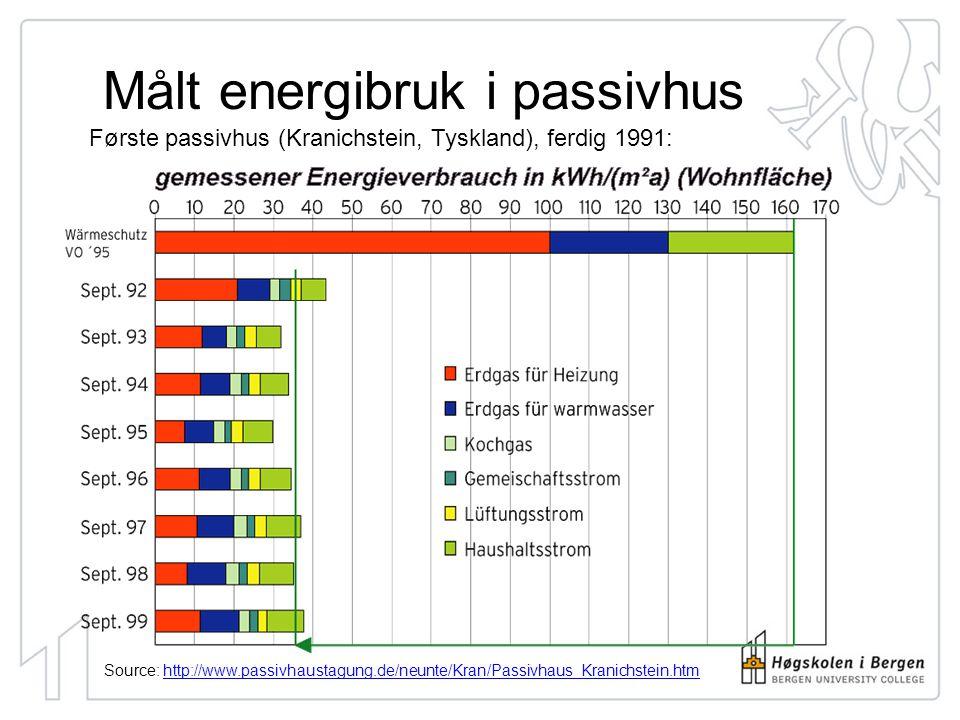 Source: www.passivhaustagung.de/Passivhaus_D/Passivhaus_Praxisergebnisse.htmlwww.passivhaustagung.de/Passivhaus_D/Passivhaus_Praxisergebnisse.html målt energibruk til oppvarming