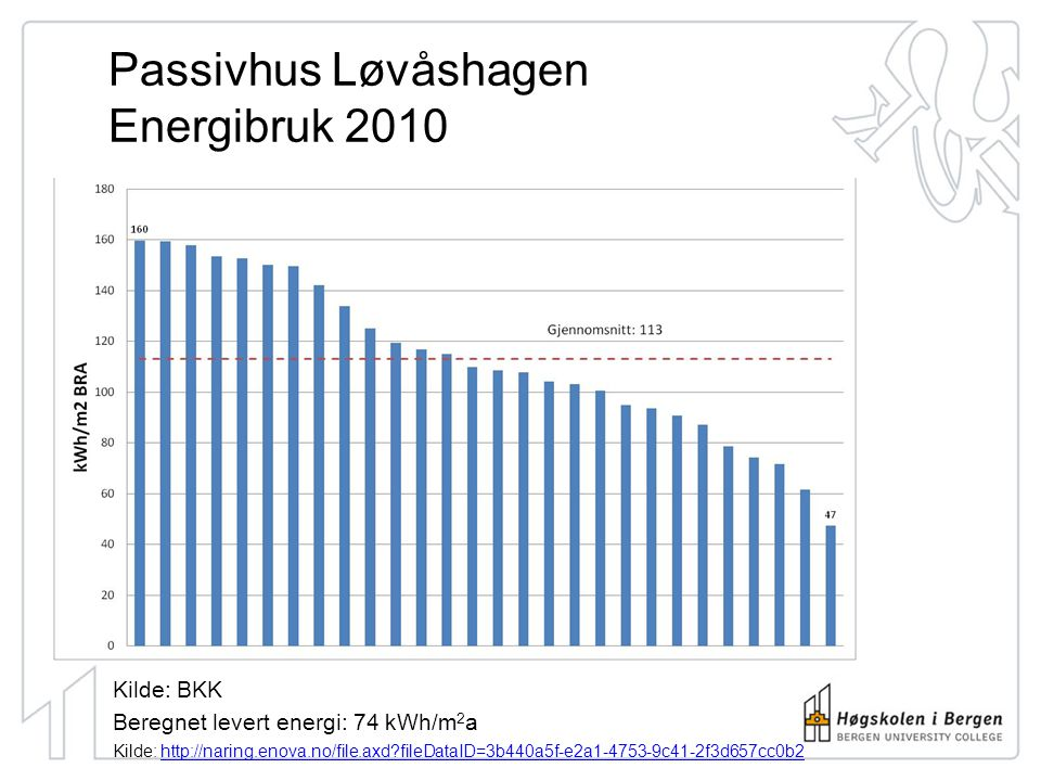 Passivhus Løvåshagen Energibruk 2010 Kilde: BKK Beregnet levert energi: 74 kWh/m 2 a Kilde: http://naring.enova.no/file.axd?fileDataID=3b440a5f-e2a1-4753-9c41-2f3d657cc0b2http://naring.enova.no/file.axd?fileDataID=3b440a5f-e2a1-4753-9c41-2f3d657cc0b2