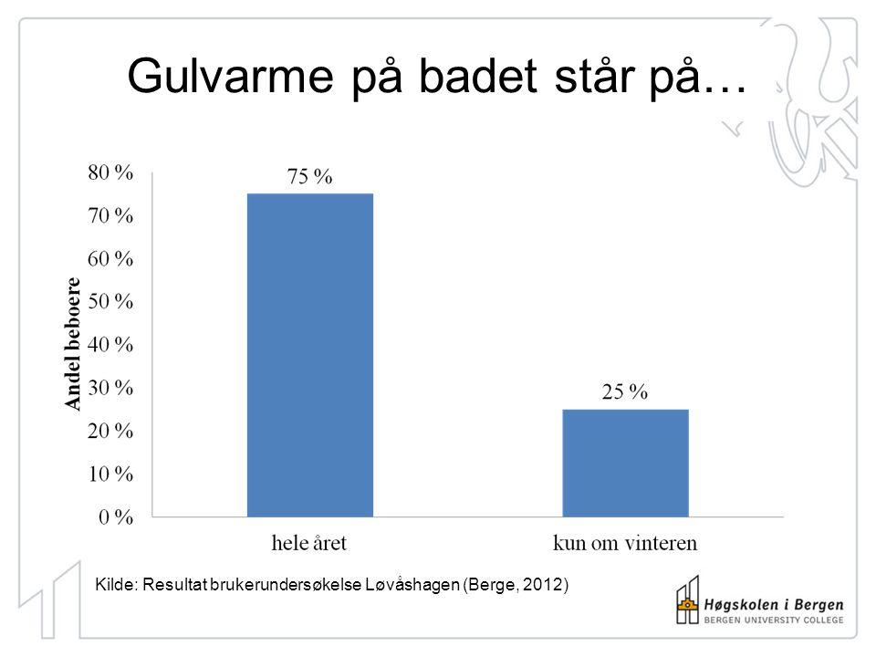 Vinduslufting Kilde: Resultat brukerundersøkelse Løvåshagen (Berge, 2012)