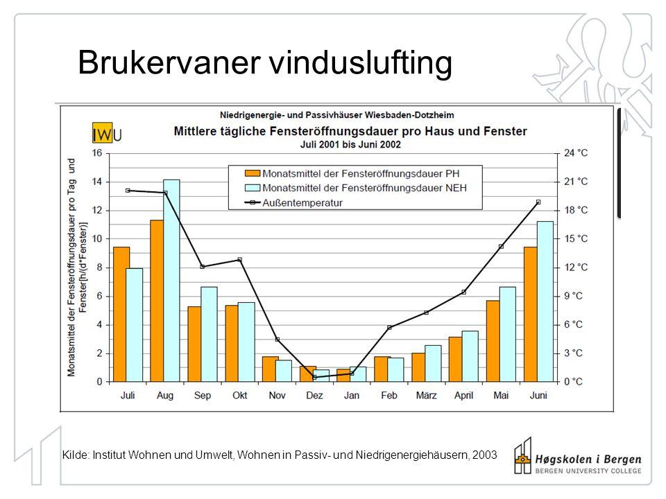 Brukervaner vinduslufting Kilde: Institut Wohnen und Umwelt, Wohnen in Passiv- und Niedrigenergiehäusern, 2003
