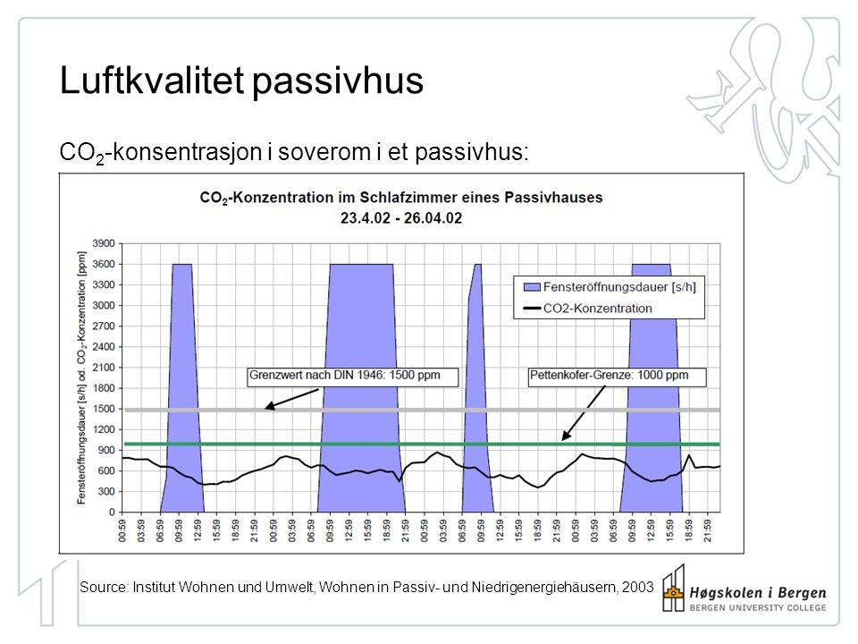 Luftkvalitet ved naturlig ventilasjon CO 2 -konsentrasjon i soverom i et hus med naturlig ventilasjon: Kilde: Institut Wohnen und Umwelt, Wohnen in Passiv- und Niedrigenergiehäusern, 2003