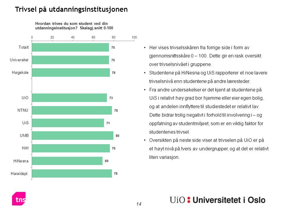 14 Trivsel på utdanningsinstitusjonen Her vises trivselsskåren fra forrige side i form av gjennomsnittsskåre 0 – 100. Dette gir en rask oversikt over