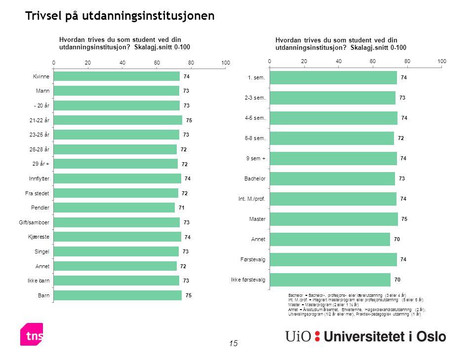 15 Trivsel på utdanningsinstitusjonen Bachelor = Bachelor-, profesjons- eller lærerutdanning (3 eller 4 år) Int.