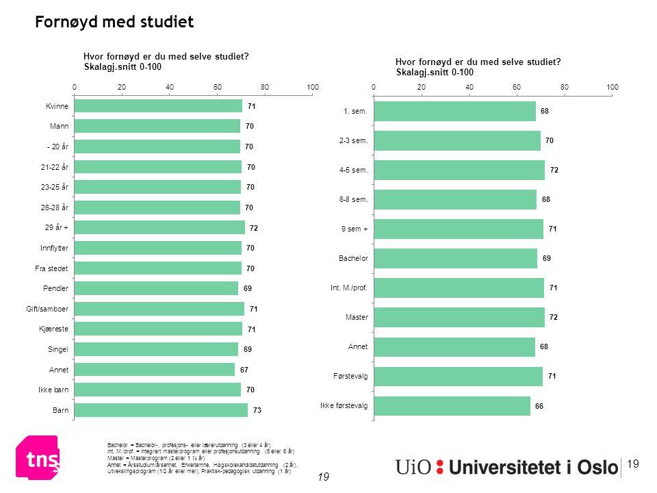 19 Fornøyd med studiet 19 Bachelor = Bachelor-, profesjons- eller lærerutdanning (3 eller 4 år) Int. M./prof. = Integrert masterprogram eller profesjo