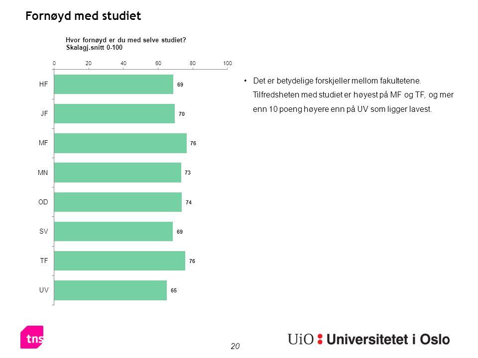 20 Fornøyd med studiet Det er betydelige forskjeller mellom fakultetene. Tilfredsheten med studiet er høyest på MF og TF, og mer enn 10 poeng høyere e