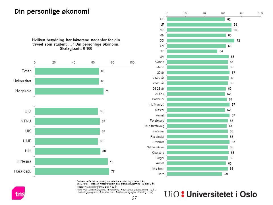 27 Din personlige økonomi Bachelor = Bachelor-, profesjons- eller lærerutdanning (3 eller 4 år) Int. M./prof. = Integrert masterprogram eller profesjo