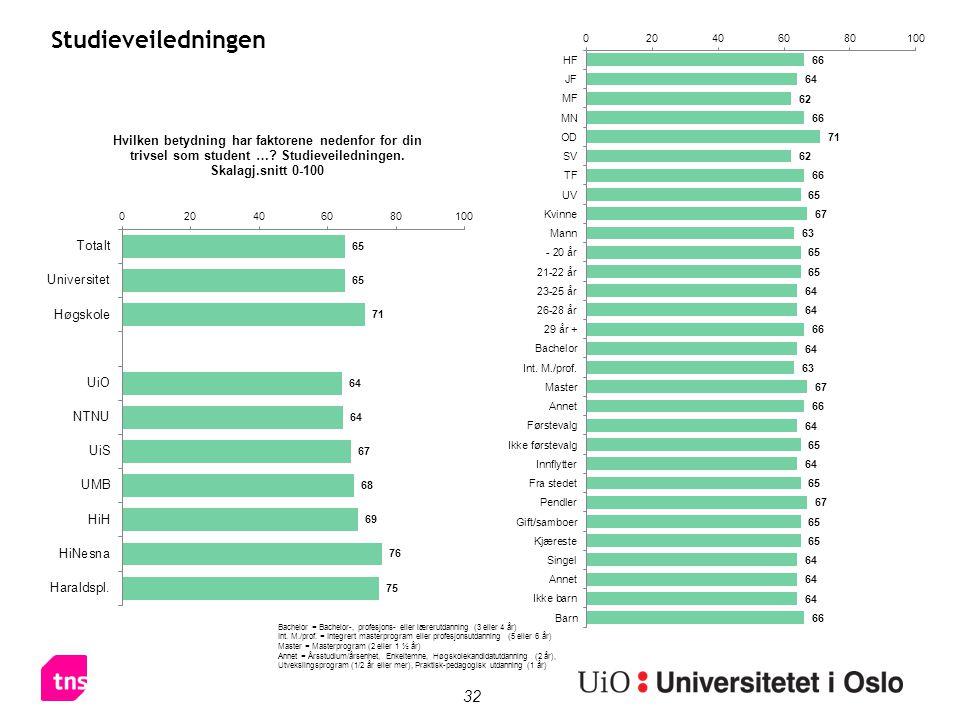 32 Studieveiledningen Bachelor = Bachelor-, profesjons- eller lærerutdanning (3 eller 4 år) Int. M./prof. = Integrert masterprogram eller profesjonsut