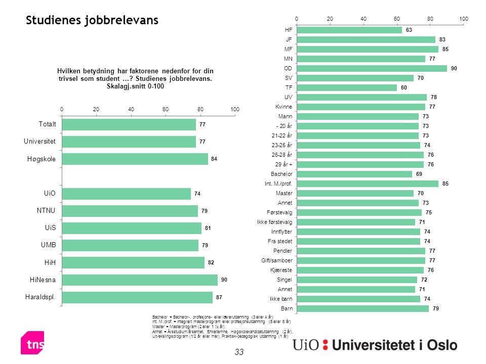 33 Studienes jobbrelevans Bachelor = Bachelor-, profesjons- eller lærerutdanning (3 eller 4 år) Int. M./prof. = Integrert masterprogram eller profesjo