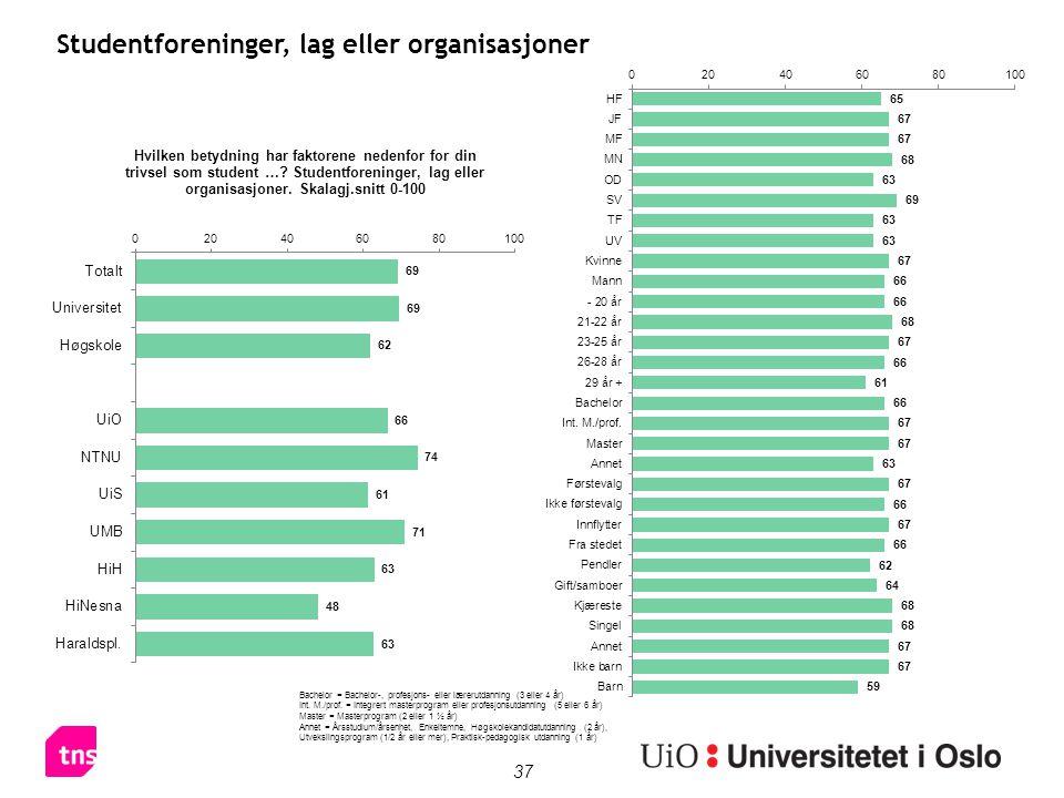 37 Studentforeninger, lag eller organisasjoner Bachelor = Bachelor-, profesjons- eller lærerutdanning (3 eller 4 år) Int. M./prof. = Integrert masterp