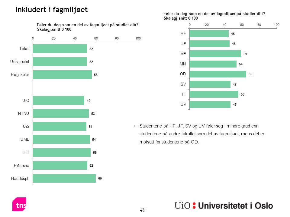 40 Inkludert i fagmiljøet Studentene på HF, JF, SV og UV føler seg i mindre grad enn studentene på andre fakultet som del av fagmiljøet, mens det er m