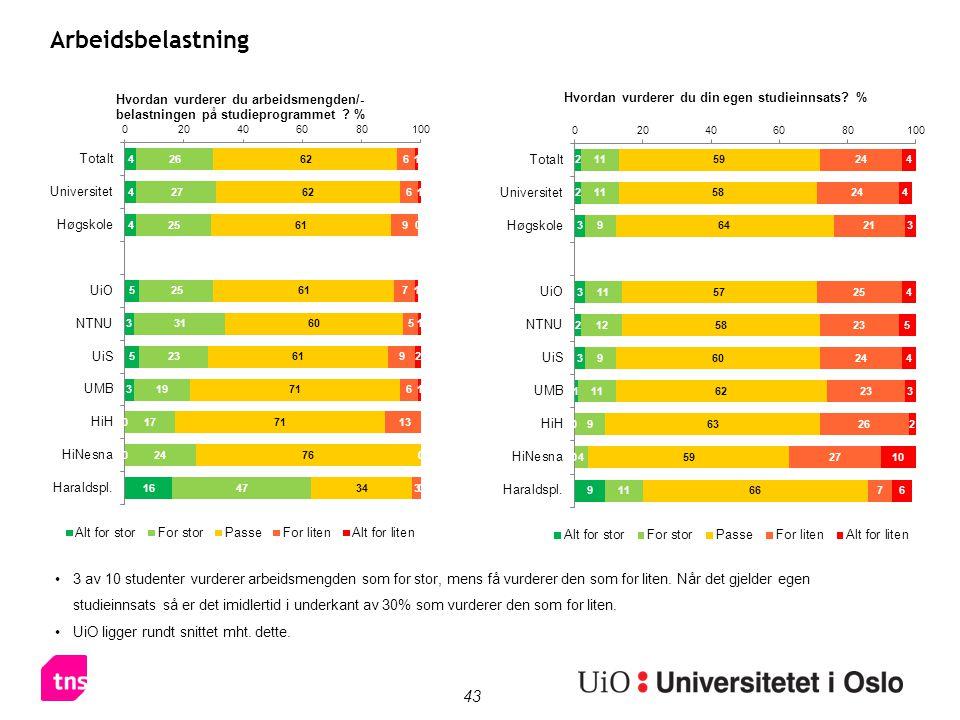 43 Arbeidsbelastning 3 av 10 studenter vurderer arbeidsmengden som for stor, mens få vurderer den som for liten. Når det gjelder egen studieinnsats så