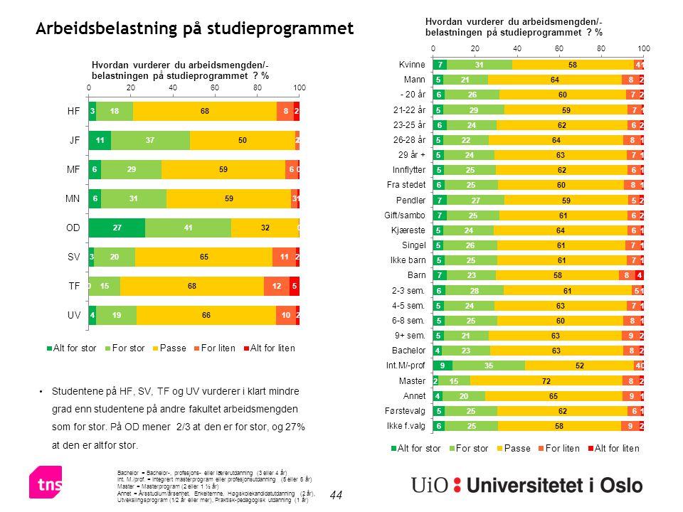 44 Arbeidsbelastning på studieprogrammet Studentene på HF, SV, TF og UV vurderer i klart mindre grad enn studentene på andre fakultet arbeidsmengden som for stor.