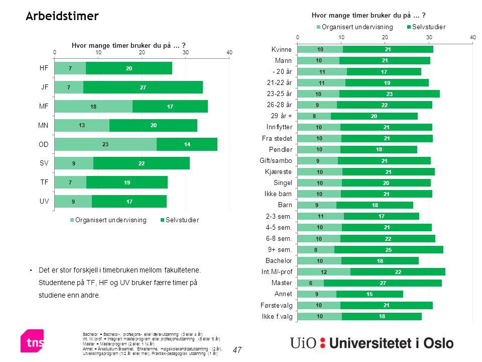 47 Arbeidstimer Det er stor forskjell i timebruken mellom fakultetene. Studentene på TF, HF og UV bruker færre timer på studiene enn andre. Bachelor =