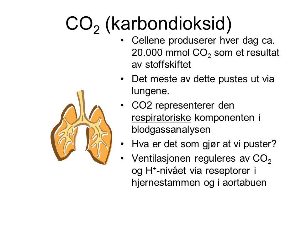 CO 2 (karbondioksid) Cellene produserer hver dag ca.