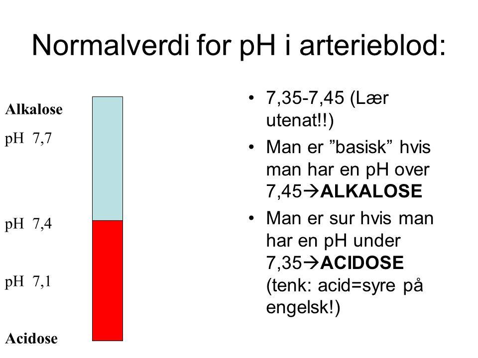 Normalverdi for pH i arterieblod: 7,35-7,45 (Lær utenat!!) Man er basisk hvis man har en pH over 7,45  ALKALOSE Man er sur hvis man har en pH under 7,35  ACIDOSE (tenk: acid=syre på engelsk!) Alkalose pH 7,7 pH 7,4 pH 7,1 Acidose