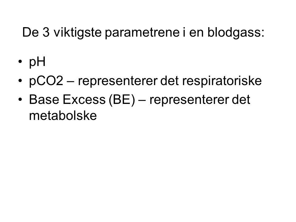 De 3 viktigste parametrene i en blodgass: pH pCO2 – representerer det respiratoriske Base Excess (BE) – representerer det metabolske