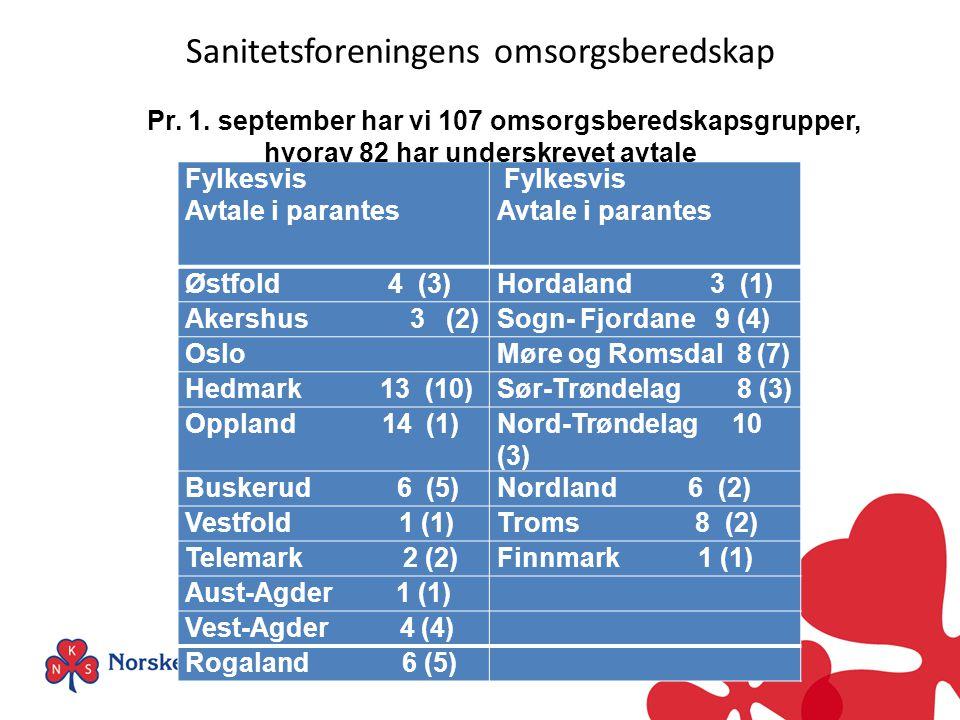 Sanitetsforeningens omsorgsberedskap Fylkesvis Avtale i parantes Fylkesvis Avtale i parantes Østfold 4 (3)Hordaland 3 (1) Akershus 3 (2)Sogn- Fjordane